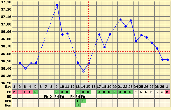 Chart 1 - pregnant after ectopic