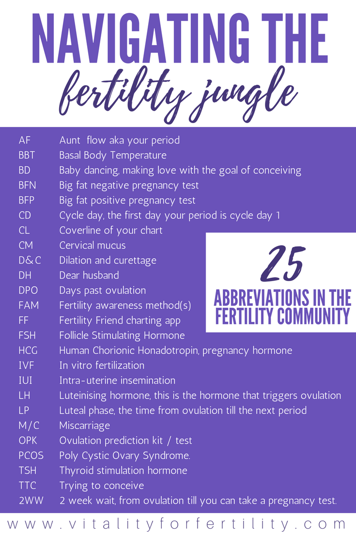 Abbreviations fertility community